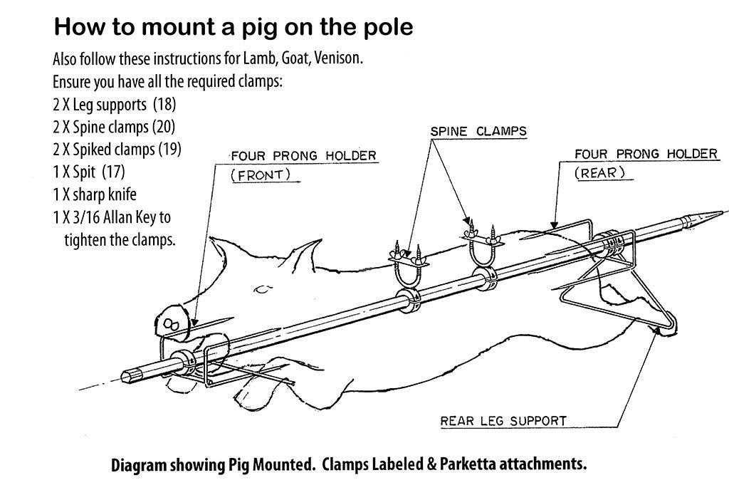 Pig mounting diagram for Baviator spit roaster
